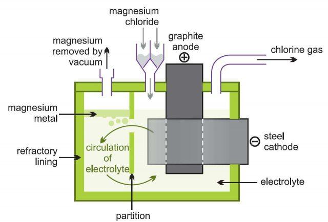 Pembuatan Magnesium