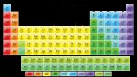 Sistem Periodik Modern