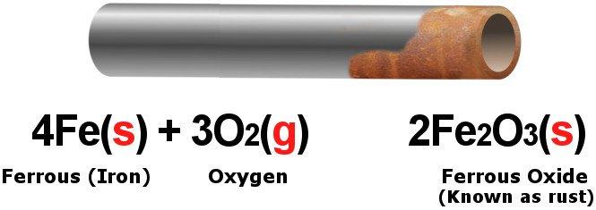 Rumus Kimia Karat Besi Sains Kimia