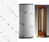Perkembangan Sistem Periodik