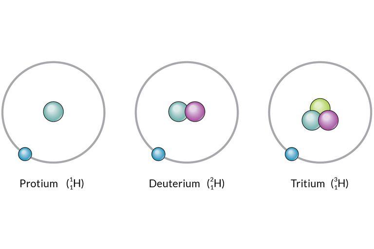 Definisi Isotop dan Contoh nya dalam Ilmu Kimia
