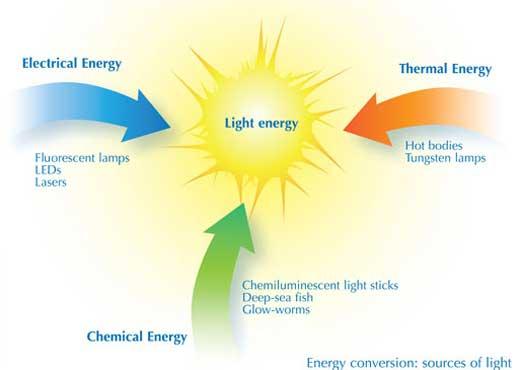 Ilmu Kimia Dalam Cahaya