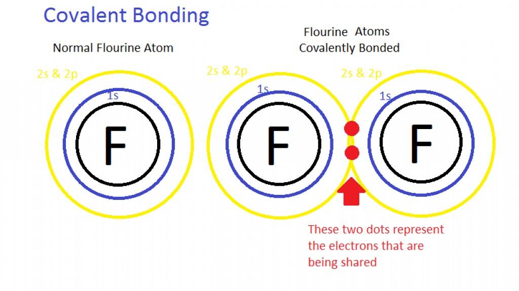 Ikatan Kimia: Cara Bagaimana Atom Bergabung Bersama