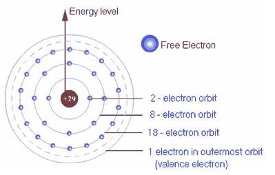 Ikatan Kimia: Cara Bagaimana Atom Bergabung Bersama ...