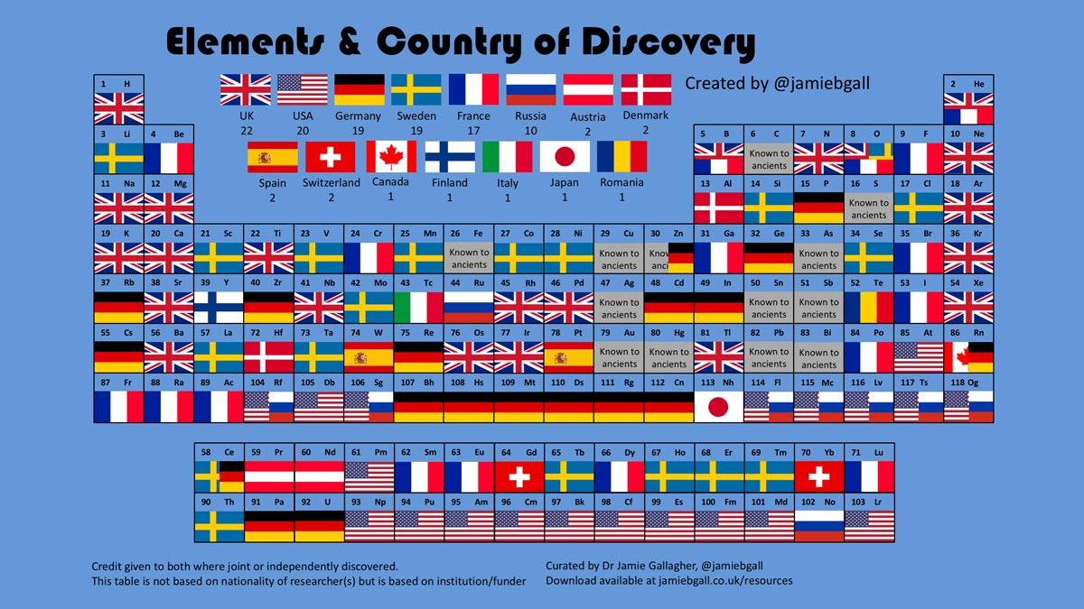 Cerita dan Kontroversi dari Penemuan Unsur-unsur Kimia