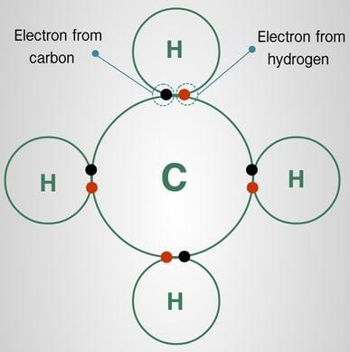 5 Jenis Ikatan dalam Kimia dengan Diagram