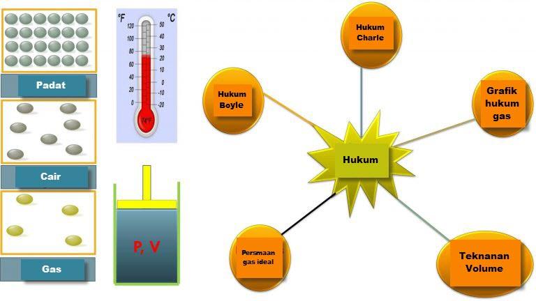 Hukum Gas: Definisi, Rumus & Contoh