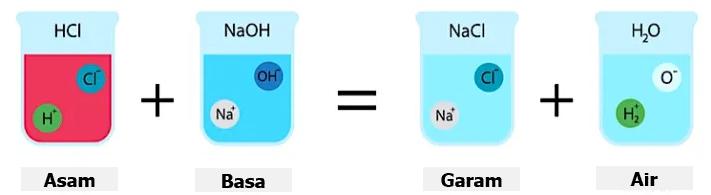 11 Contoh Perubahan Kimia Dalam Kehidupan Sehari-hari